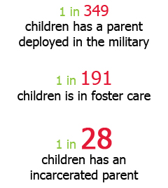 1 in 28 children has an incarcerated parent