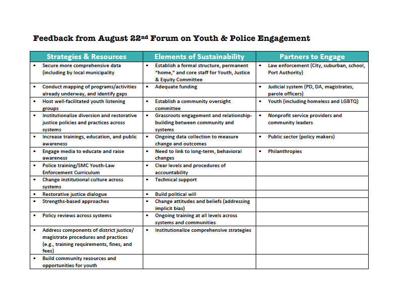 Feedback from Youth Police Engagement Forum